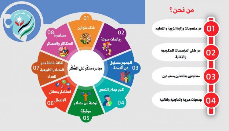 اطلاق مبادرة سَكّر على السُكّر بقيادة مجموعة من فائزو جائزة الملكة رانيا للتميز التربوي