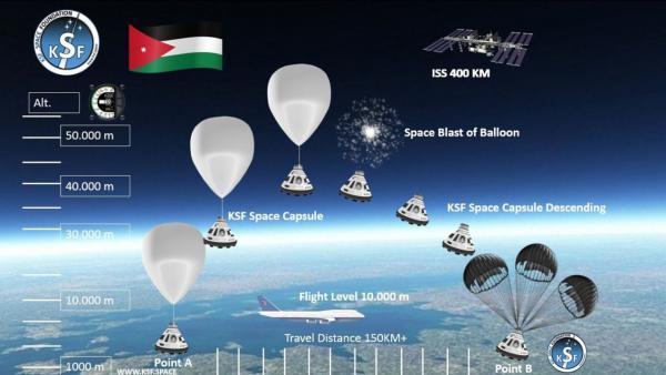 الأردن الأولى عربياً بإرسال كائنات حية دقيقة للفضاء الخارجي